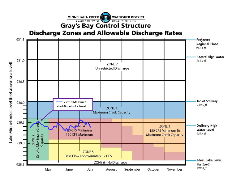 Gray's Bay Dam Discharge Zone Graphic