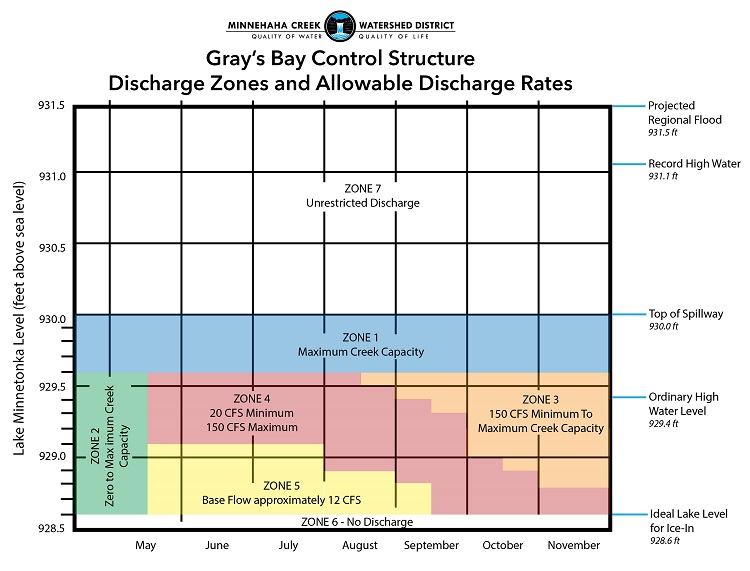 Gray's Bay Dam Discharge Zones and Allowalbe Discharge Rates Graph